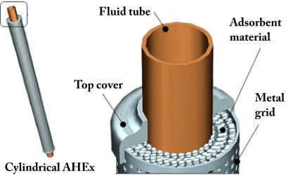 Zeolitic Heat Exchangers