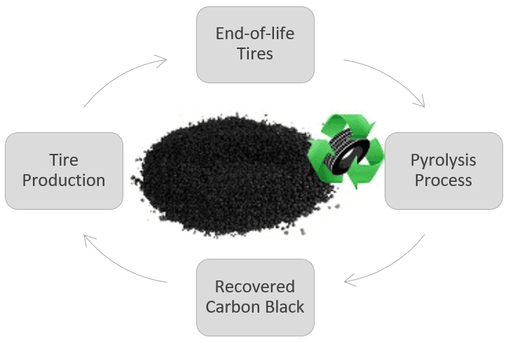 Characterization and Purification of rCB