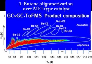Oligomerization